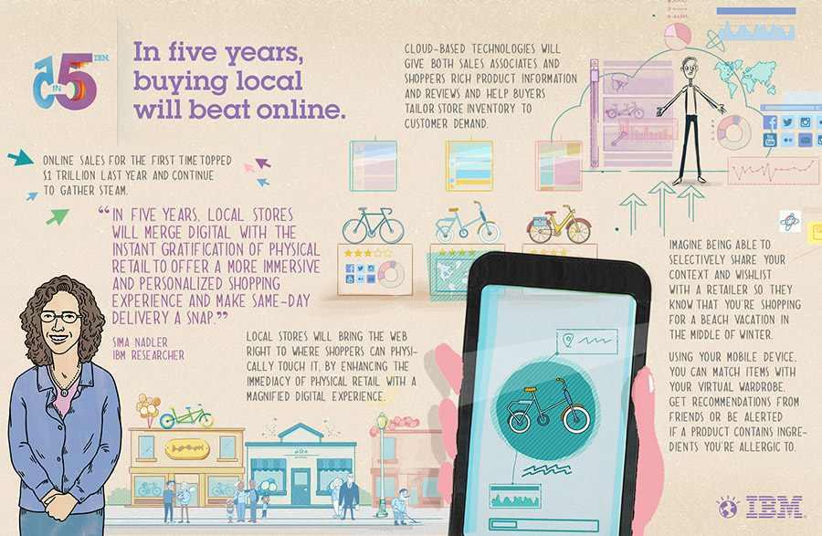 Gráfico de IBM sobre las predicciones de retail