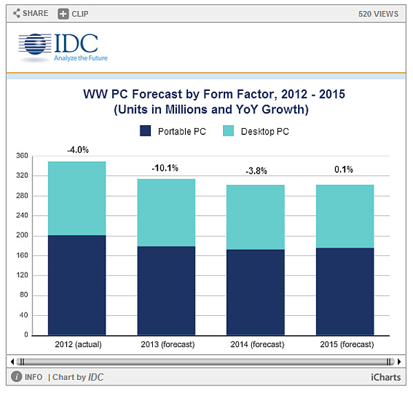 IDC forecast PC