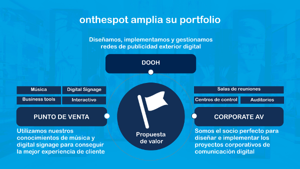 Telefonica On The Spot infografia