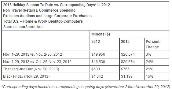 Estudio de Comscore sobre el gasto que se calcula que realizaron los compradores de Estados Unidos a través de Internet en el último mes.