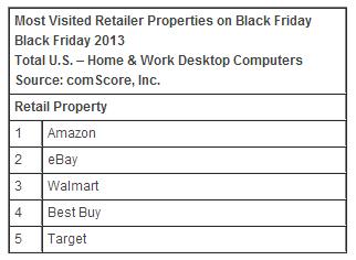 Los mayores vendedores durante el pasado Black Friday, según el estudio presentado por ComScore.