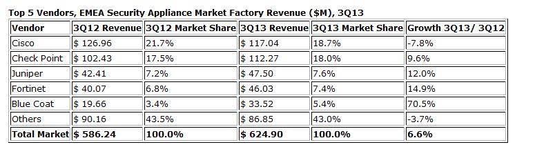 Principales fabricantes de herramientas de seguridad en el tercer trimestre del año en EMEA