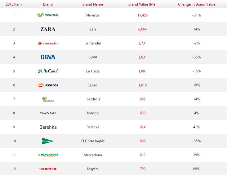 Empresas españolas mejor valoradas, entre las que hay varias firmas retail.