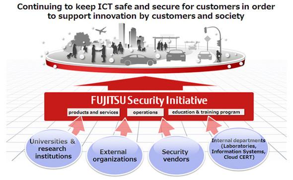 Fujitsu Security Initiative