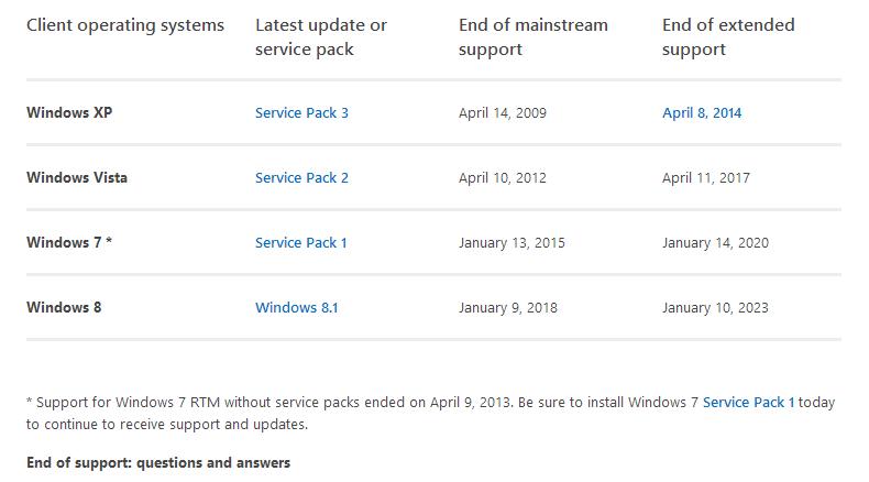 Fechas actualizadas del ciclo de vida de las diferentes versiones de Windows.