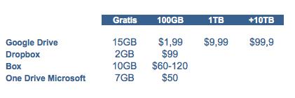 Google Drive anunció la pasada semana una gran rebaja a sus precios, lo que supone una amenaza para Box.