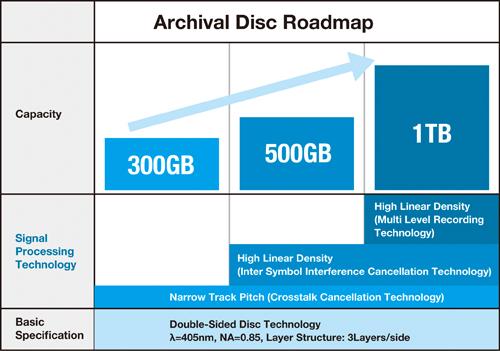 Datos presentados por Sony y Panasonic ayer mismo sobre la evolución que se espera del Archival Disci que llegará al mercado el próximo año.