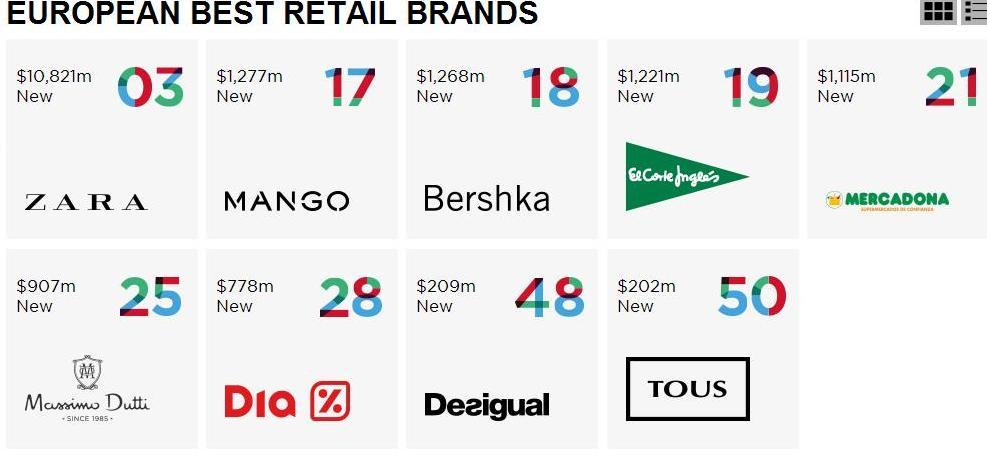 Lista de las mejores marcas del sector retail en España con su valor y su posición en el mercado europeo.