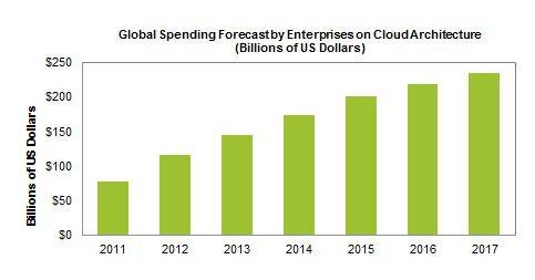 Datos de IHS sobre los ingresos del cloud computing en los próximos años