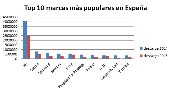 10 marcas más populares del canal en España, de acuerdo con el estudio de Icecat