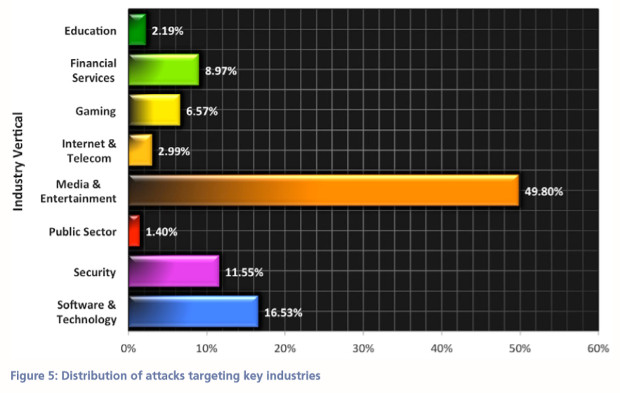 Ataques DDoS Akamai