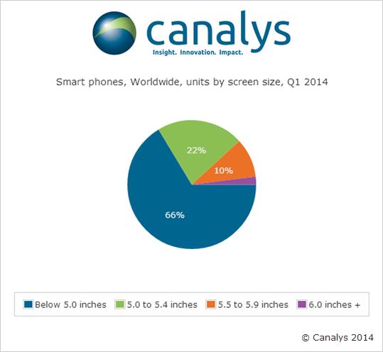 Ventas de smartphones en Q1 según el tamaño de su pantalla. Las phablets, en total, fueron más del tercio de las ventas de teléfonos inteligentes.
