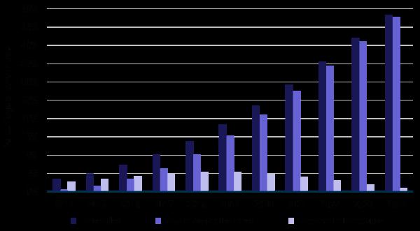 Porcentaje de automóviles en uso, que incluyen una solución de conectividad, según el tipo de solución, en todo el mundo, desde 2014 hasta 2024.