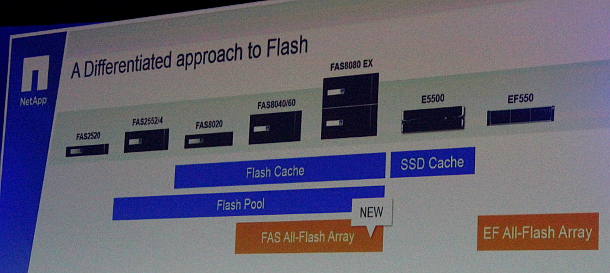 NetApp FAS Flash