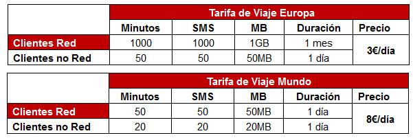 Vodafone Roaming julio 2014