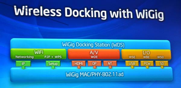 Wireless Docking WiGig