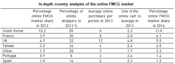 Estudio sobre cómo las ventas de bienes de consumo online crecerán en los próximos dos años.
