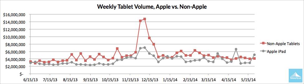 Ventas de tablets iPad de Apple frente a las que venden otras marcas de hardware, según el estudio de Terapeak.