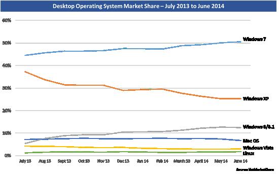 Gráfico de NetMarketShare sobre la evolución de las cuotas de mercado de los principales sistemas operativos, siendo Windows 7 el más adoptado.