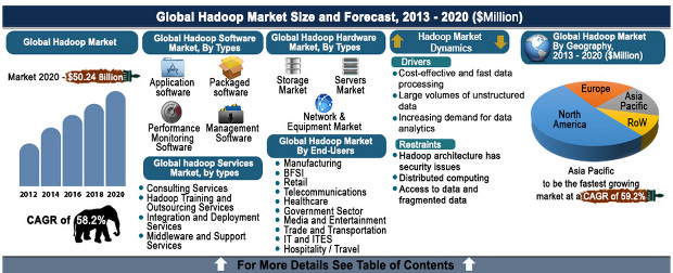 Hadoop Allied Market Research SMALL