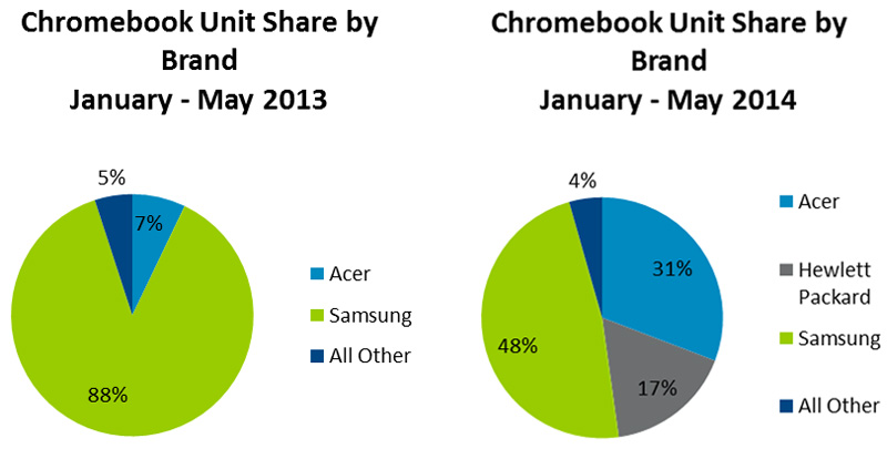 Ventas de ordenadores de Chromebook, de acuerdo con el estudio de NPD Group.