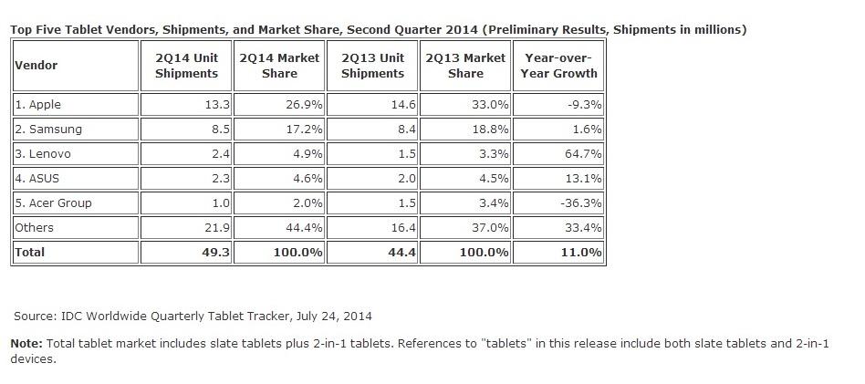 Ventas de tabletas en el segundo trimestre del año, de acuerdo con los fabricantes del mercado