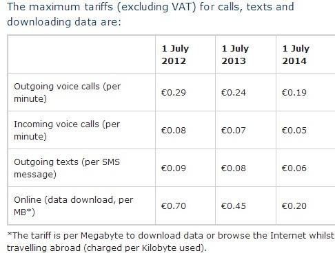Tarifas de precio máximo que una operadora europea puede imponer al roaming dentro del espacio común