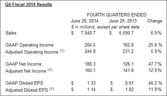 Avnet results Q4 2014