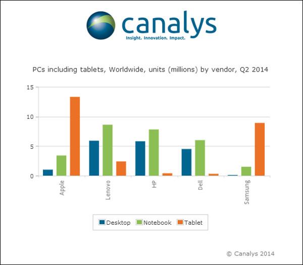 Canalys 2Q PC
