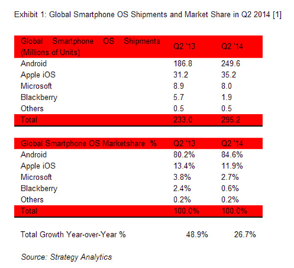 Global Smartphones Shipments