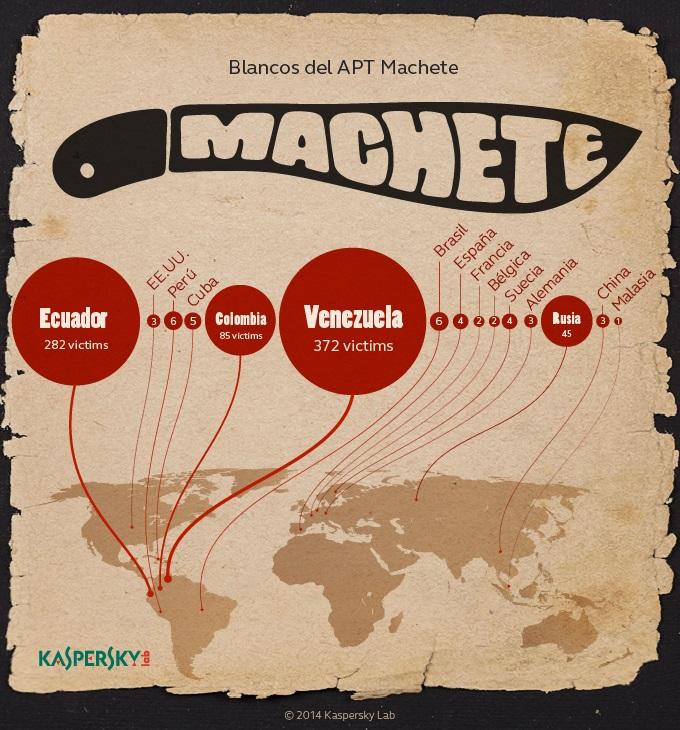 Machete- kaspersky lab- ciberespionaje