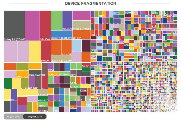 OpenSignal Device Fragmentarion