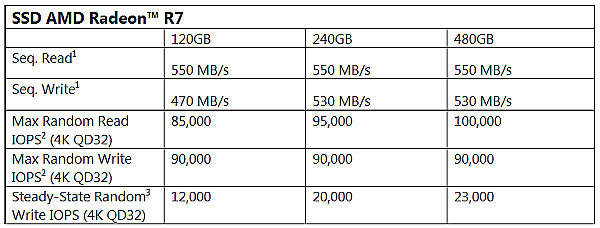 SSD AMD Radeon R7