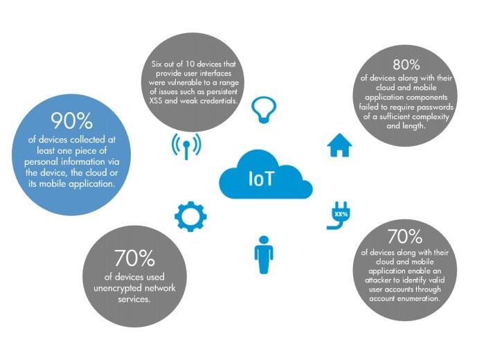 Gráfico presentado por HP Fortify resumiendo el estudio sobre vulnerabilidades del Internet de las Cosas.