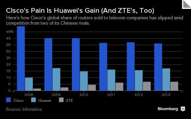 Estudio de Infonetics Research publicado por Bloomberg sobre las ventas de Cisco, Huawei y ZTE en el mercado.