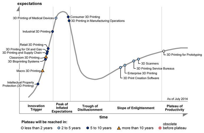 Gráfico de Gartner sobre la impresión 3D