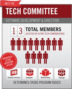 La Fundación OpenStack presenta este gráfico sobre los miembros del comité.