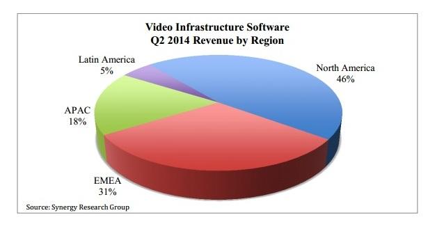 Venta de software d infraestructura de vídeo por regiones.