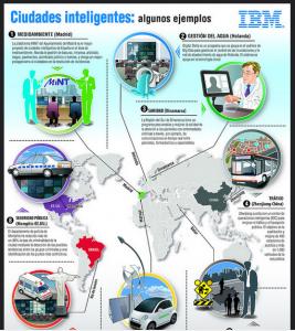 ibm ciudades inteligentes
