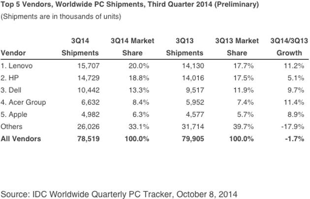 idc-pc- ventas q3-2014