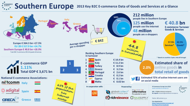 infographic southern europe 2013 peq