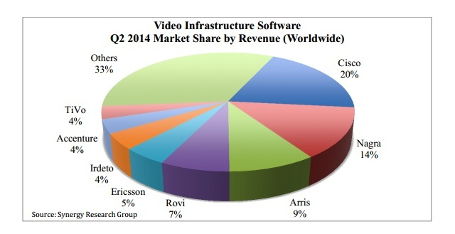 Los principales vendedores de software de infraestructura de vídeo en el segundo trimestre del año.