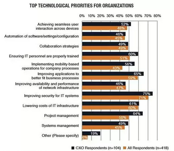 Prioridades para empresas