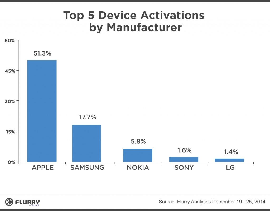 activaciones móviles iphone 6 apple navidad