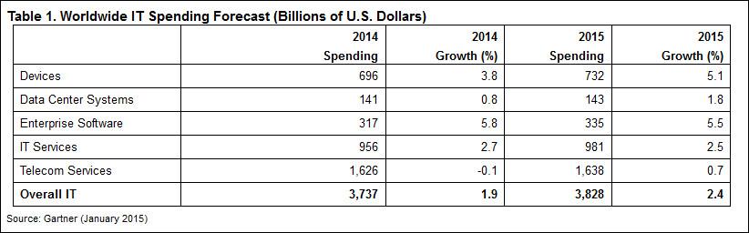 Worldwide IT Spending Forecast, Gartner