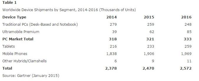 Perspectivas de Gartner sobre las ventas el próximo año.