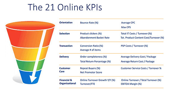 21 Ecommerce Performance Indicators