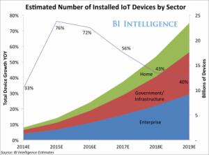 Evolución estimada del crecimiento de dispositivos del Internet de las Cosas.