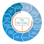 Cyber Kill Chain, o lo que siempre quisiste saber sobre ello