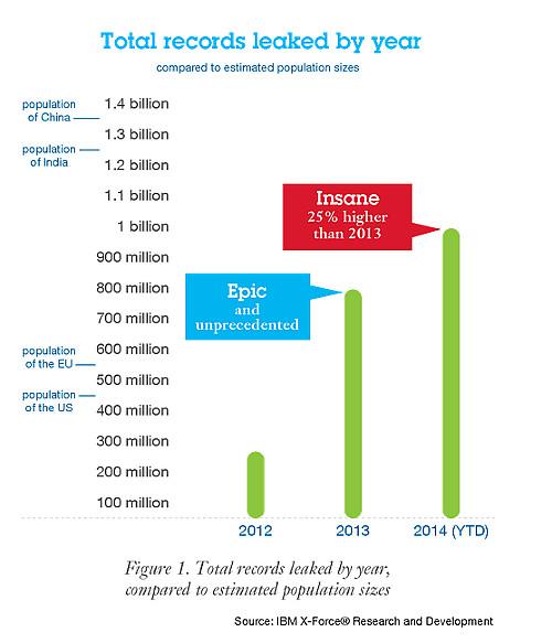 Brechas IBM report